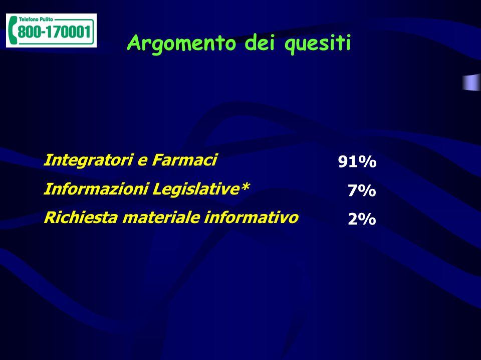 Argomento dei quesiti Integratori e Farmaci 91%