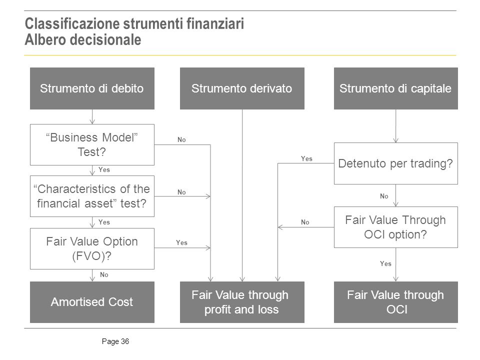 Classificazione strumenti finanziari Albero decisionale