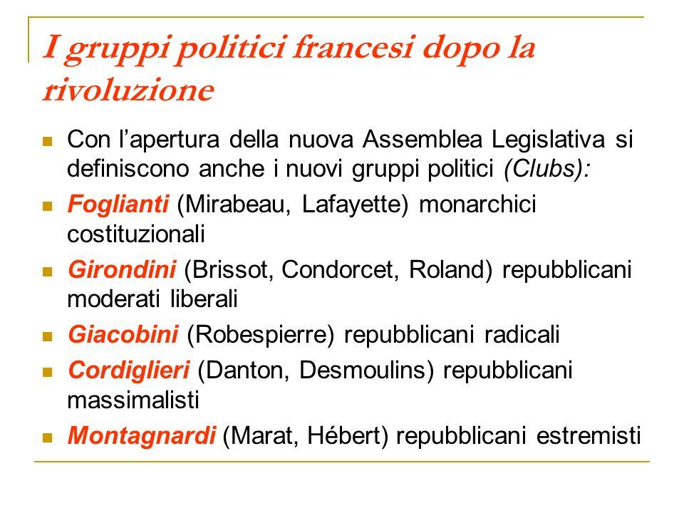 I gruppi politici francesi dopo la rivoluzione