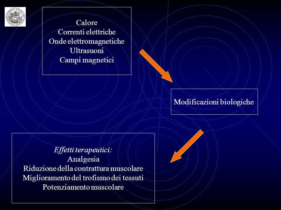 Onde elettromagnetiche Ultrasuoni Campi magnetici