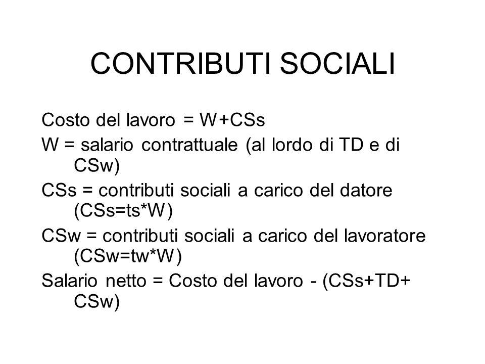 CONTRIBUTI SOCIALI Costo del lavoro = W+CSs
