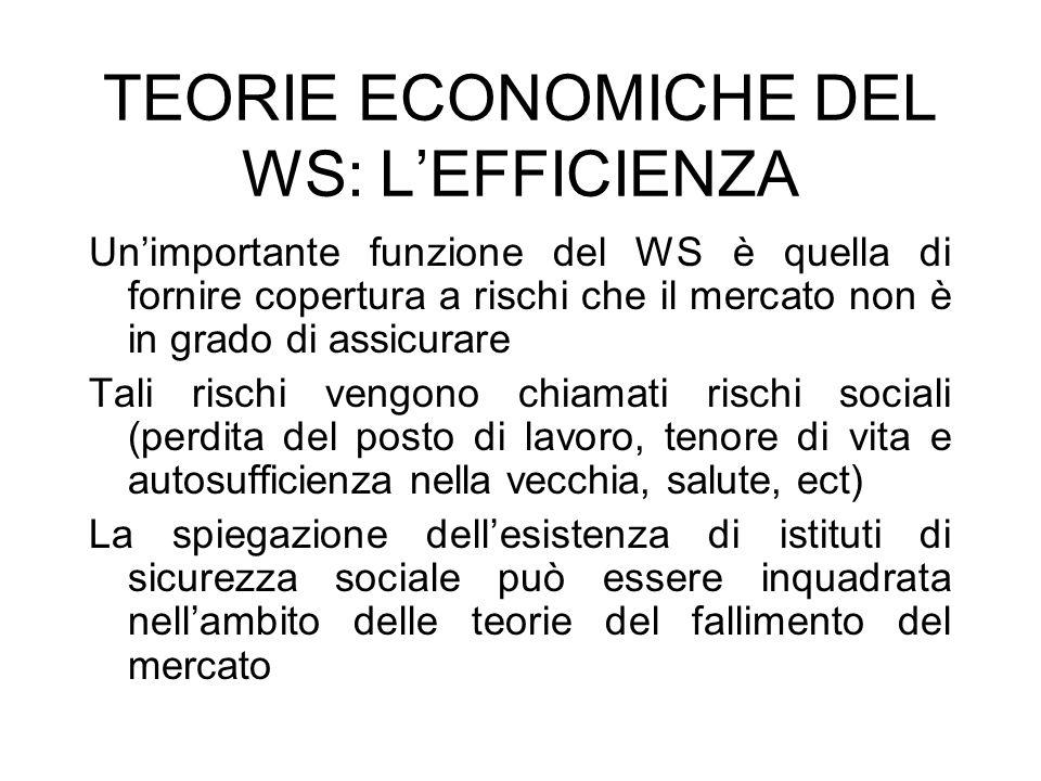 TEORIE ECONOMICHE DEL WS: L'EFFICIENZA