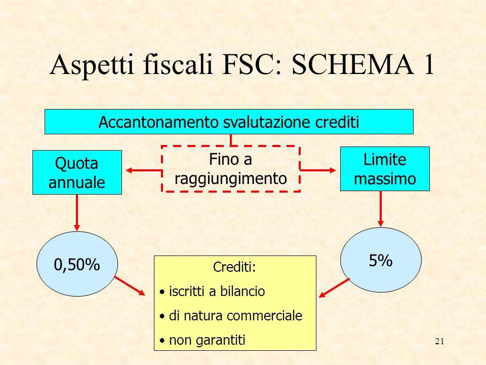 Aspetti fiscali FSC: SCHEMA 1