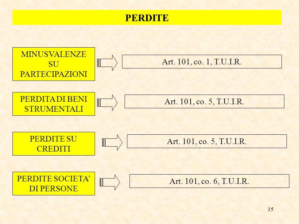 PERDITE MINUSVALENZE SU PARTECIPAZIONI Art. 101, co. 1, T.U.I.R.