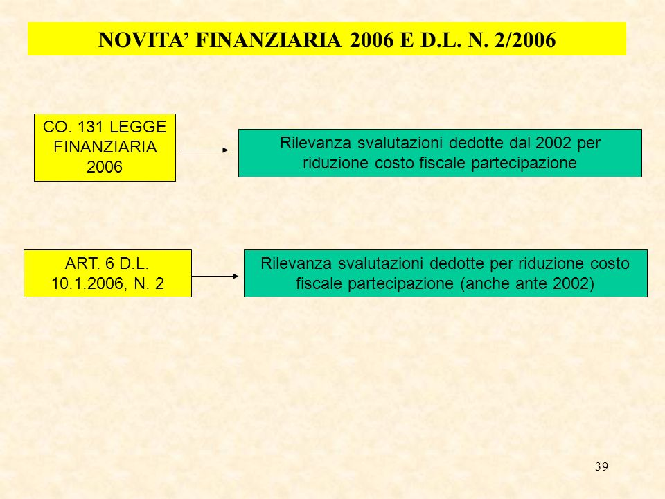 NOVITA' FINANZIARIA 2006 E D.L. N. 2/2006