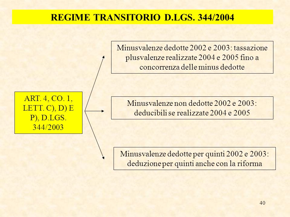 REGIME TRANSITORIO D.LGS. 344/2004