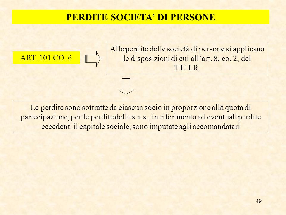 PERDITE SOCIETA' DI PERSONE