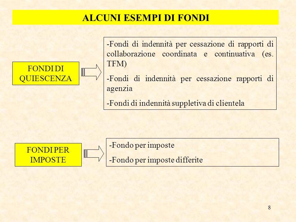 ALCUNI ESEMPI DI FONDI Fondi di indennità per cessazione di rapporti di collaborazione coordinata e continuativa (es. TFM)