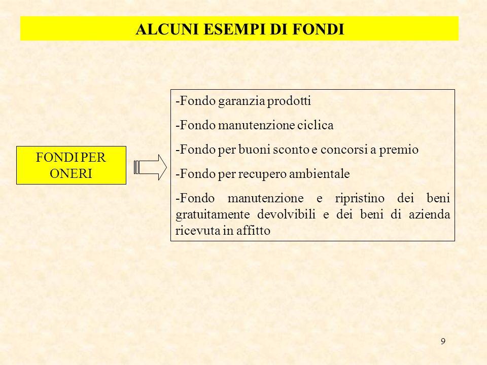ALCUNI ESEMPI DI FONDI Fondo garanzia prodotti