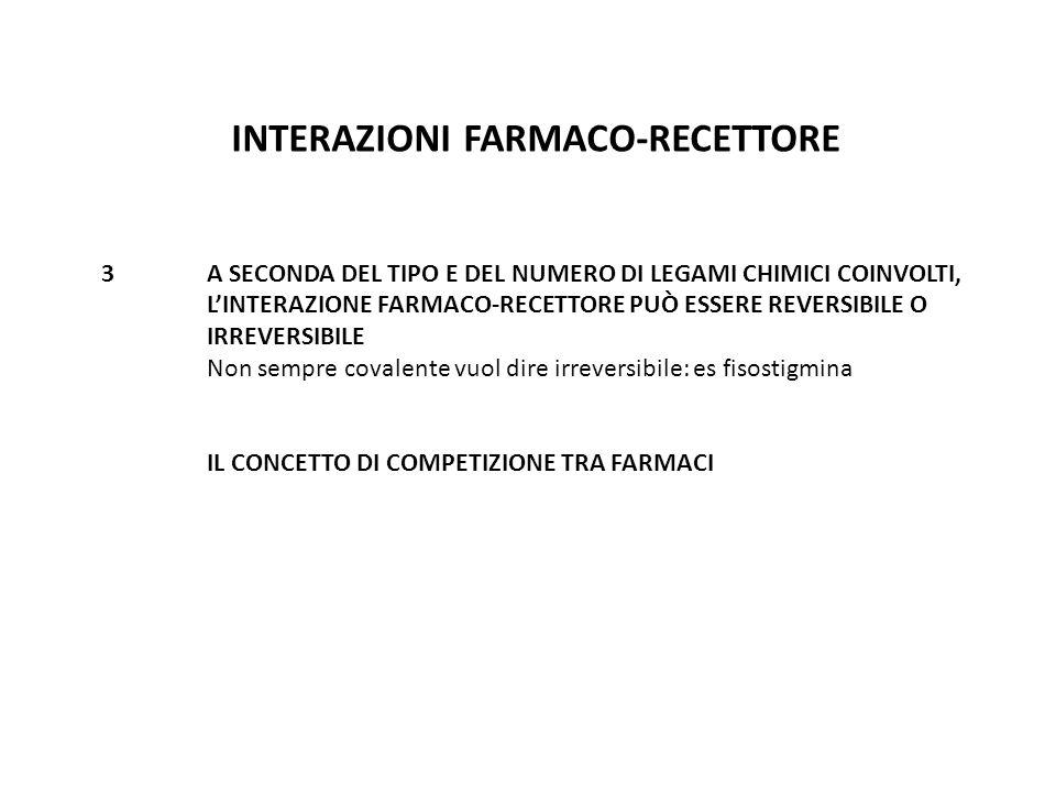 INTERAZIONI FARMACO-RECETTORE