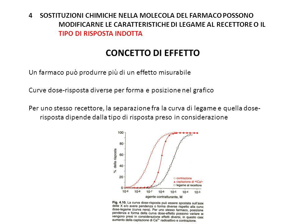 SOSTITUZIONI CHIMICHE NELLA MOLECOLA DEL FARMACO POSSONO