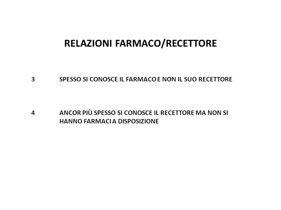 RELAZIONI FARMACO/RECETTORE