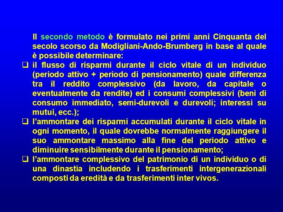 Il secondo metodo è formulato nei primi anni Cinquanta del secolo scorso da Modigliani-Ando-Brumberg in base al quale è possibile determinare: