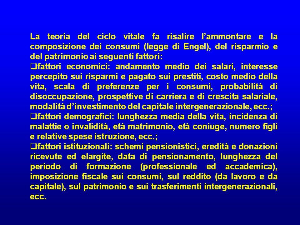 La teoria del ciclo vitale fa risalire l'ammontare e la composizione dei consumi (legge di Engel), del risparmio e del patrimonio ai seguenti fattori:
