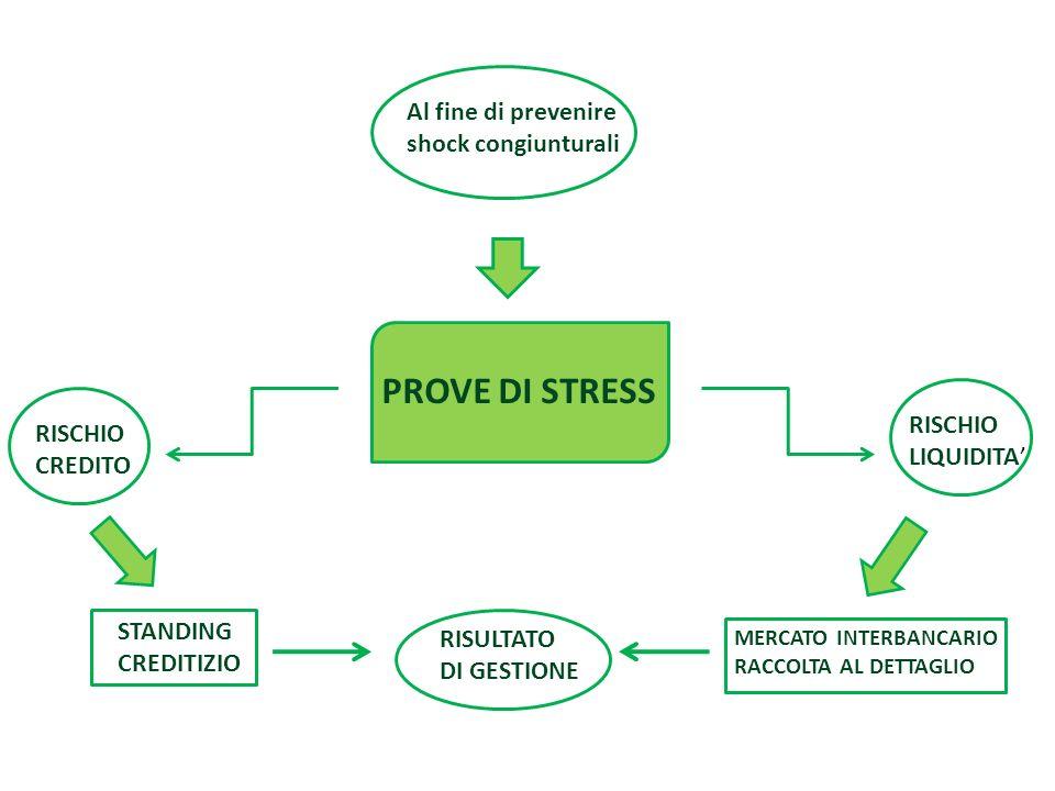 PROVE DI STRESS Al fine di prevenire shock congiunturali RISCHIO