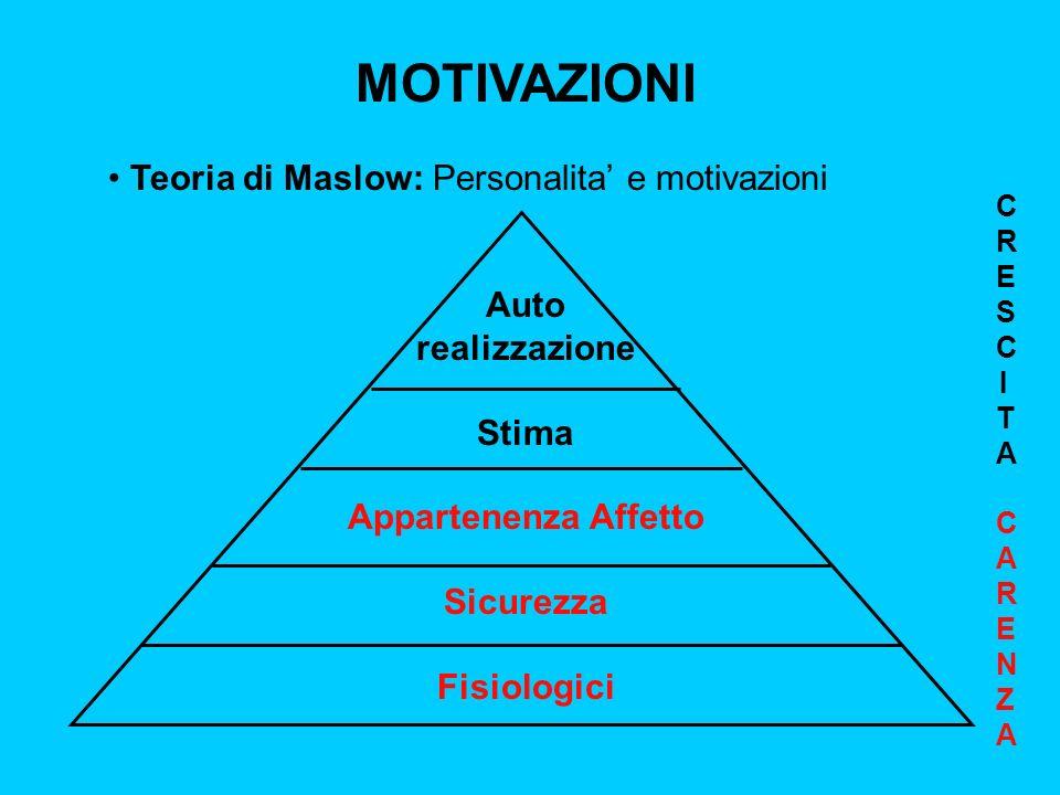 MOTIVAZIONI Teoria di Maslow: Personalita' e motivazioni Auto