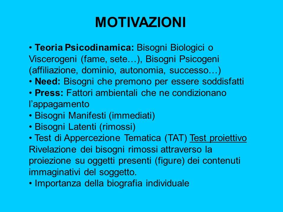 MOTIVAZIONI Teoria Psicodinamica: Bisogni Biologici o Viscerogeni (fame, sete…), Bisogni Psicogeni (affiliazione, dominio, autonomia, successo…)