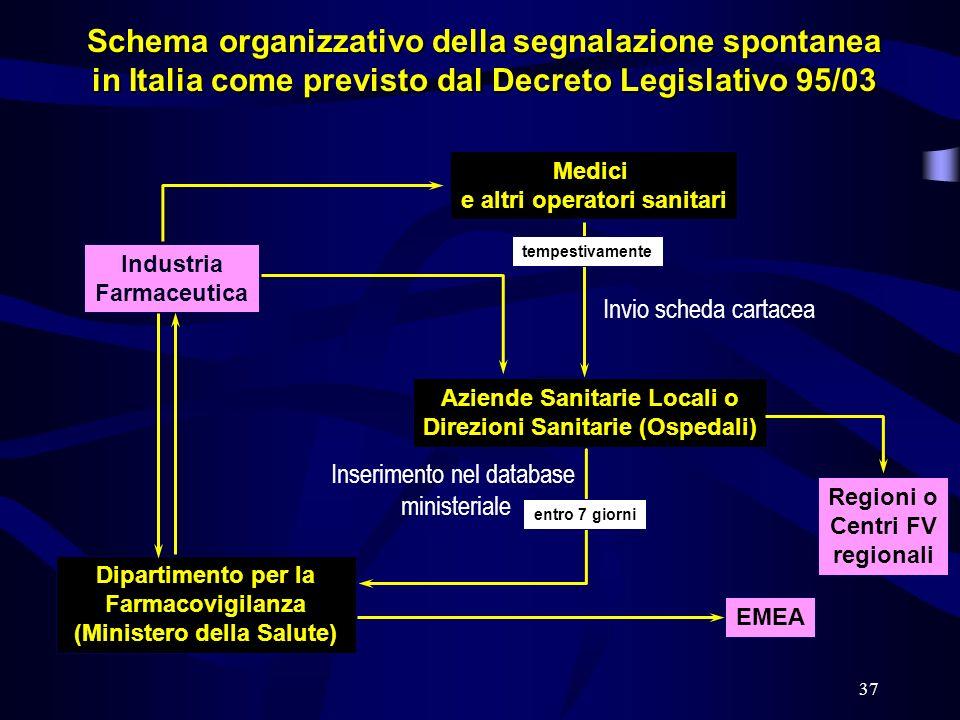 Schema organizzativo della segnalazione spontanea in Italia come previsto dal Decreto Legislativo 95/03