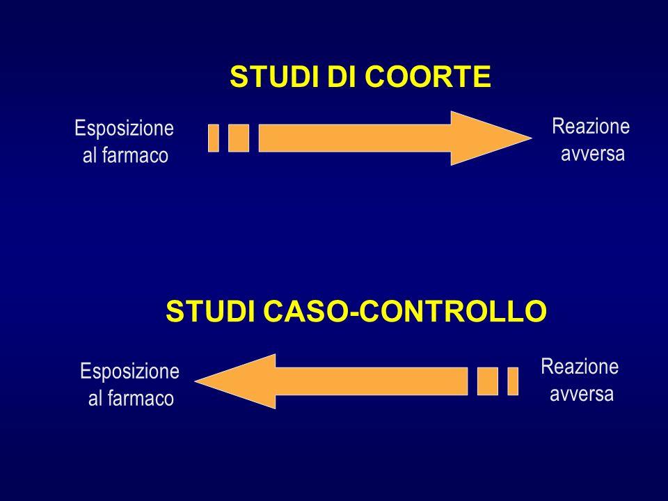 STUDI DI COORTE STUDI CASO-CONTROLLO Esposizione al farmaco