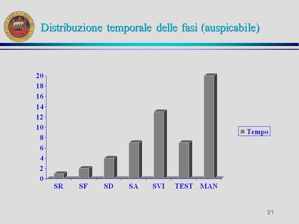 Distribuzione temporale delle fasi (auspicabile)