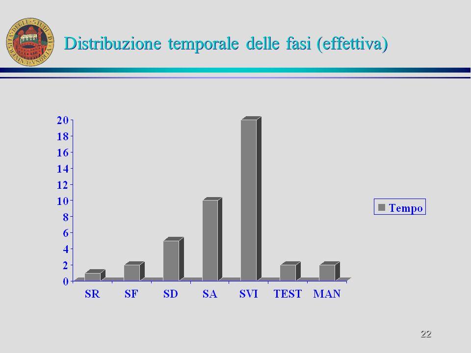 Distribuzione temporale delle fasi (effettiva)