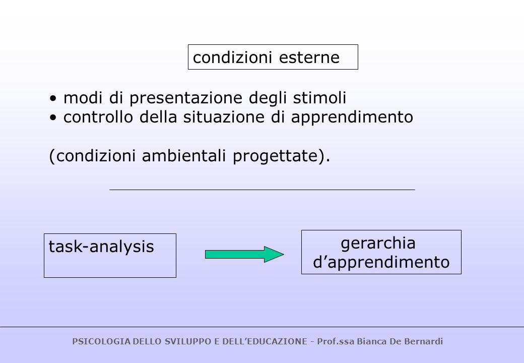 condizioni esterne modi di presentazione degli stimoli. controllo della situazione di apprendimento.