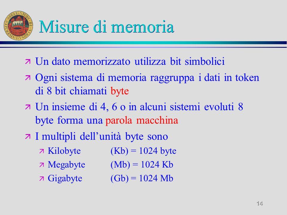 Misure di memoria Un dato memorizzato utilizza bit simbolici