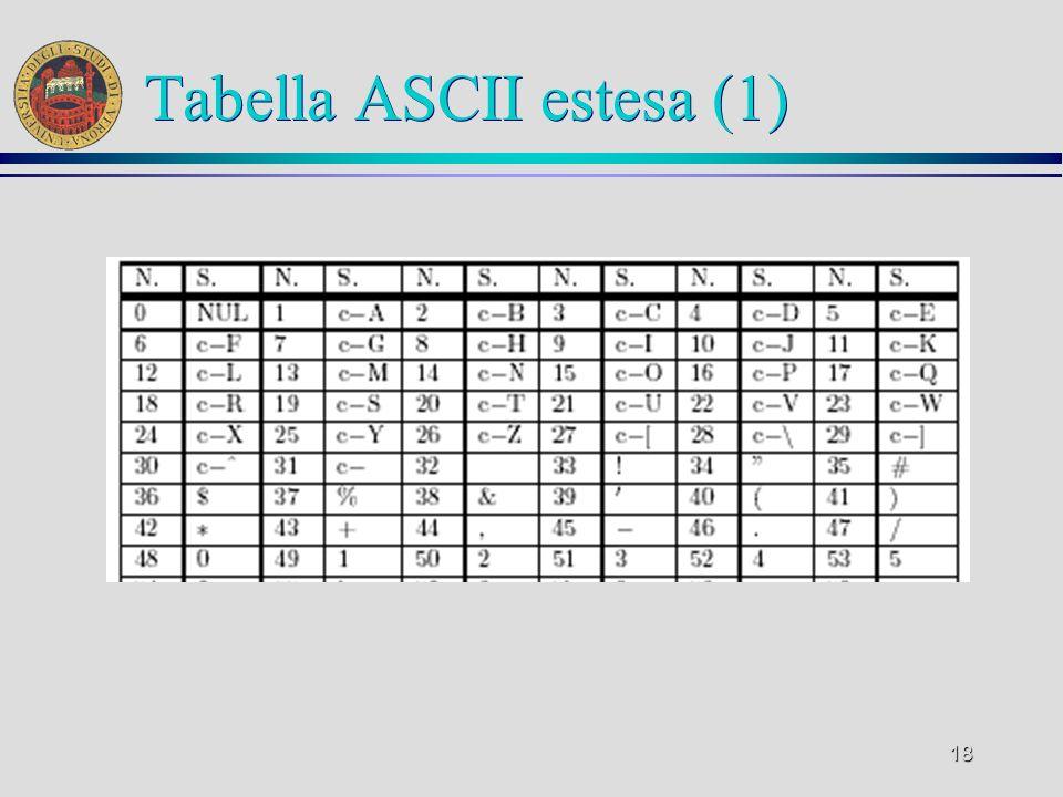 Tabella ASCII estesa (1)