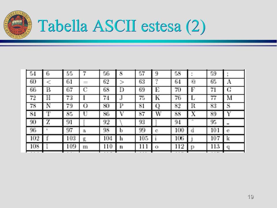 Tabella ASCII estesa (2)