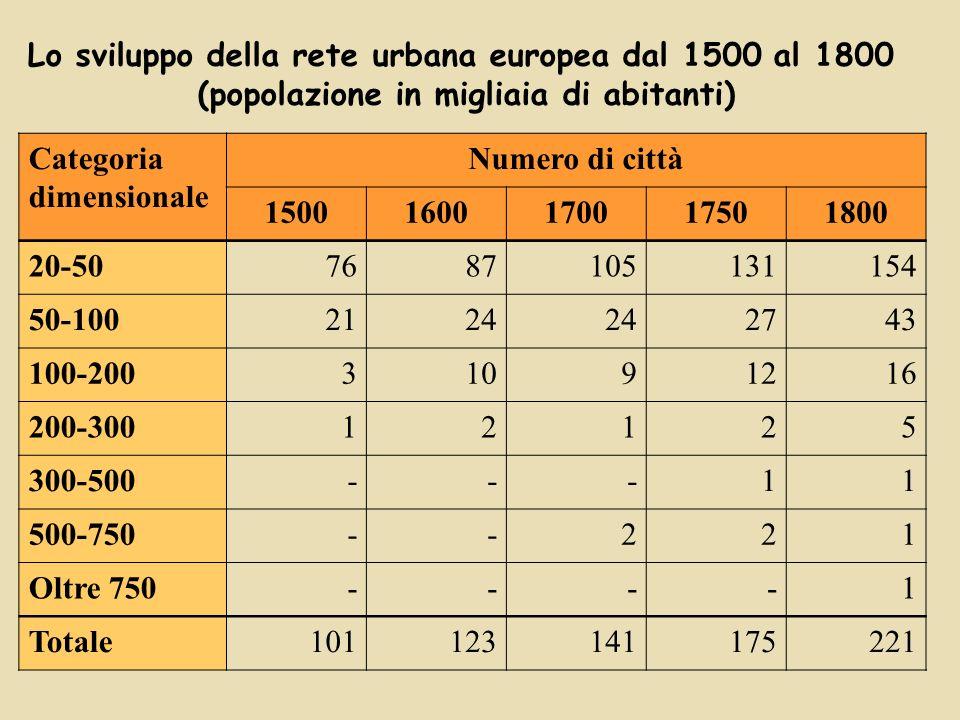 Lo sviluppo della rete urbana europea dal 1500 al 1800