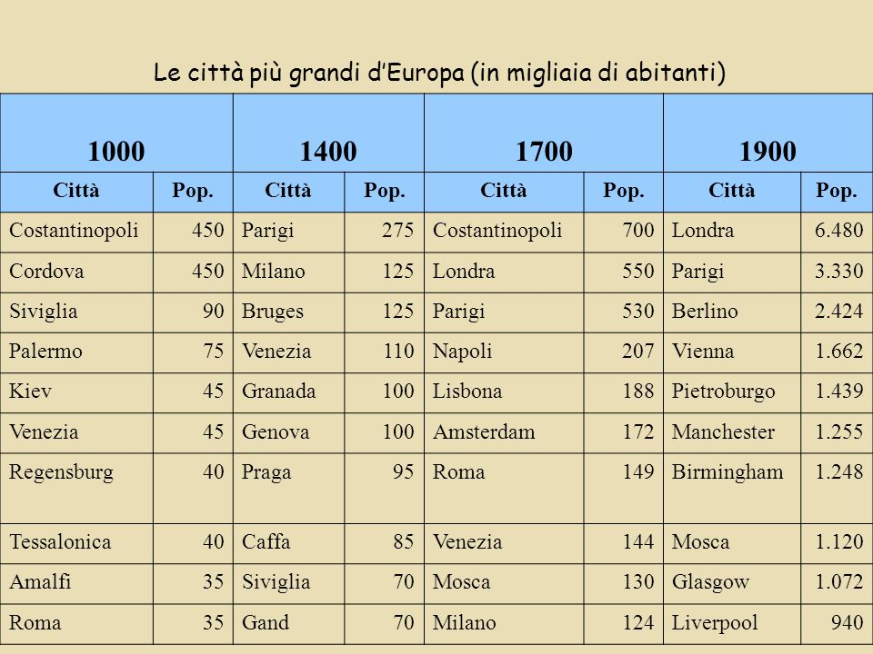 Le città più grandi d'Europa (in migliaia di abitanti)