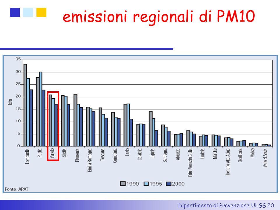 emissioni regionali di PM10
