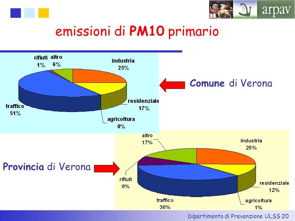 emissioni di PM10 primario
