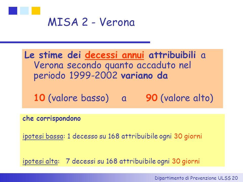 MISA 2 - Verona Le stime dei decessi annui attribuibili a Verona secondo quanto accaduto nel periodo 1999-2002 variano da.