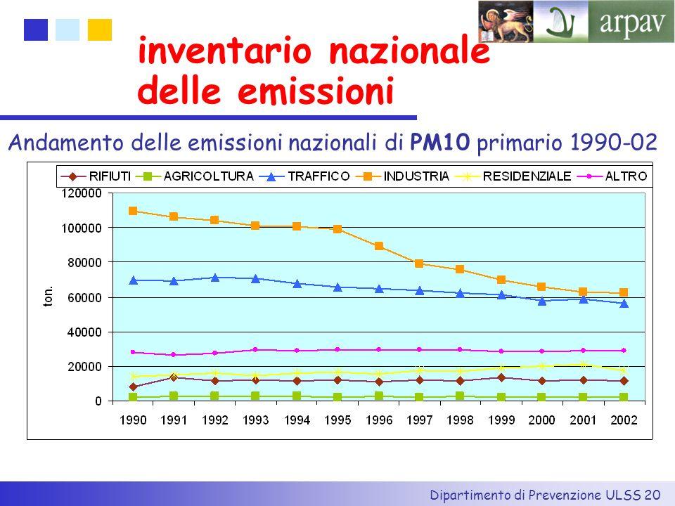 inventario nazionale delle emissioni