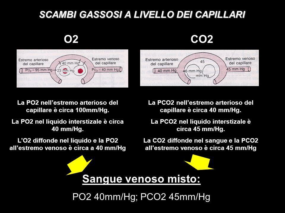 O2 CO2 Sangue venoso misto: