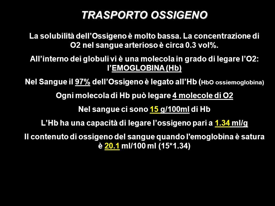 TRASPORTO OSSIGENO La solubilità dell'Ossigeno è molto bassa. La concentrazione di O2 nel sangue arterioso è circa 0.3 vol%.