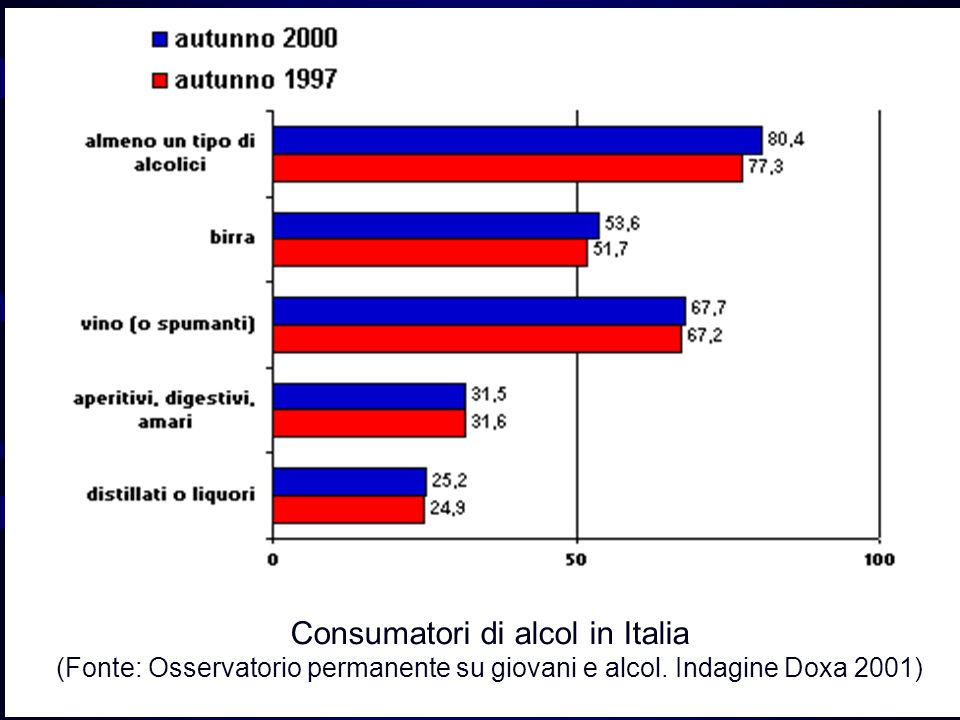 Consumatori di alcol in Italia (Fonte: Osservatorio permanente su giovani e alcol. Indagine Doxa 2001)