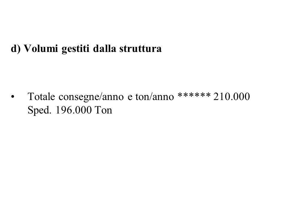 d) Volumi gestiti dalla struttura