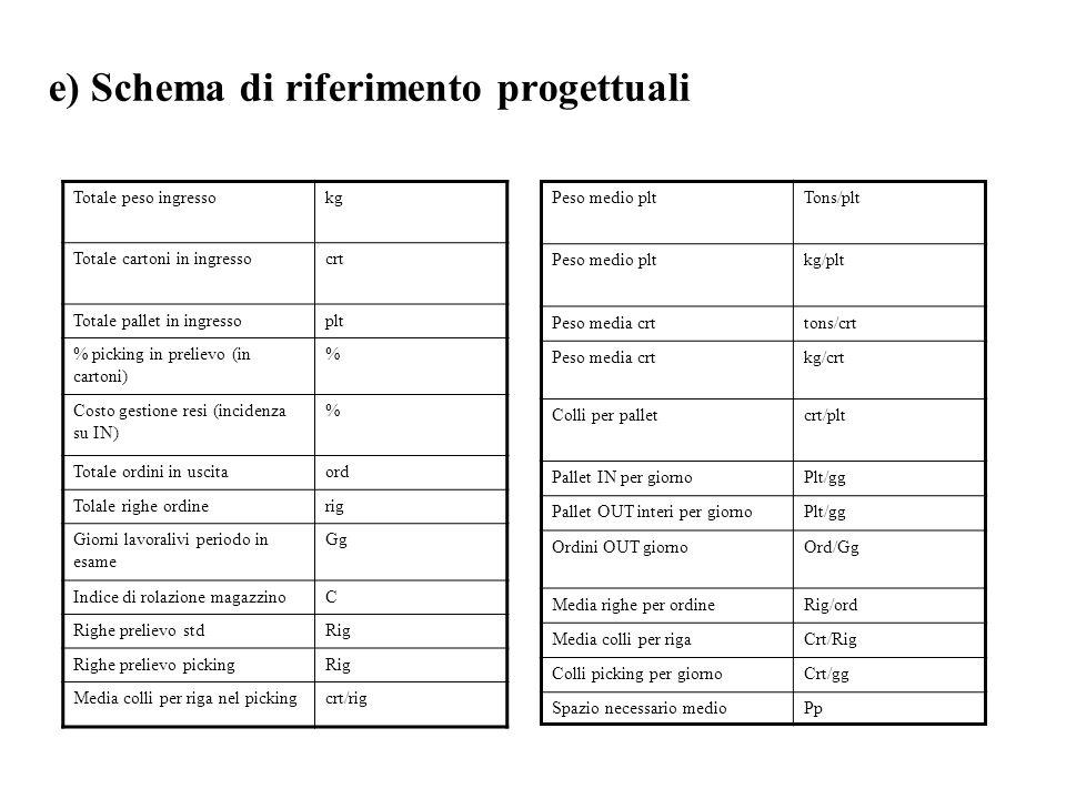 e) Schema di riferimento progettuali