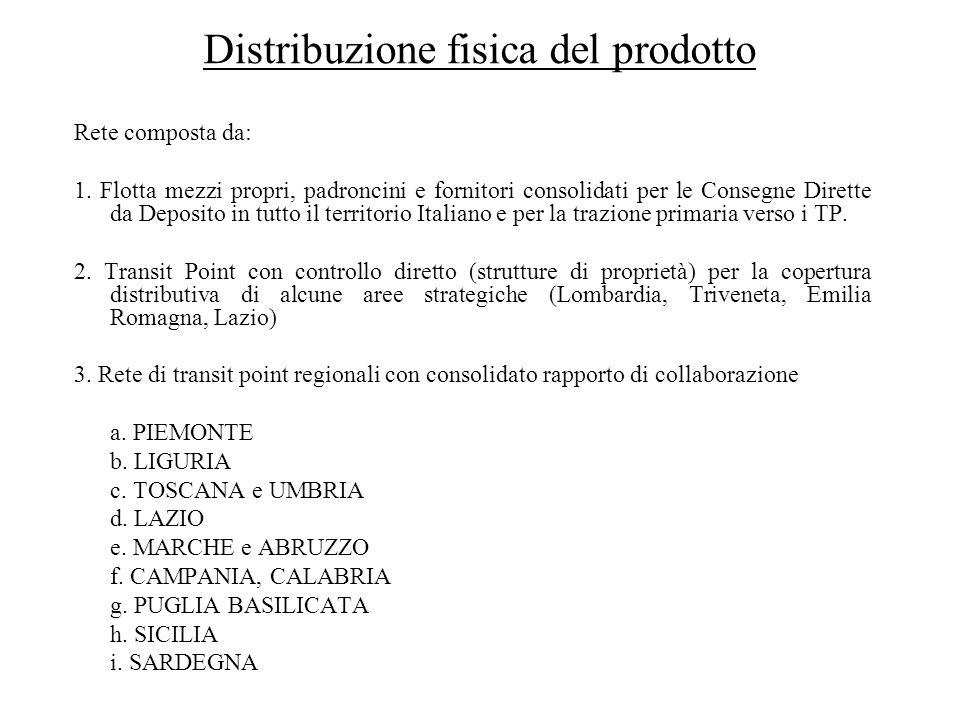 Distribuzione fisica del prodotto