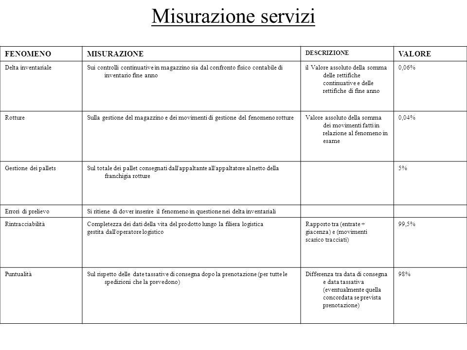 Misurazione servizi FENOMENO MISURAZIONE VALORE DESCRIZIONE