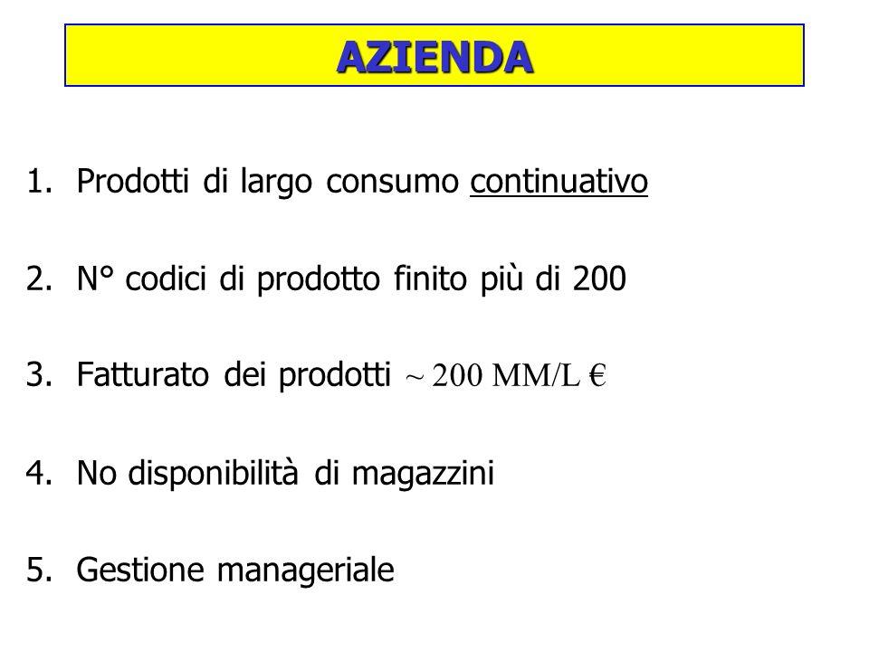 AZIENDA Prodotti di largo consumo continuativo