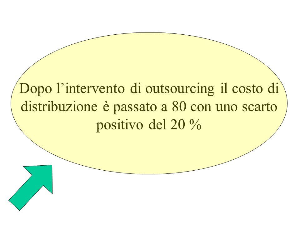 Dopo l'intervento di outsourcing il costo di distribuzione è passato a 80 con uno scarto positivo del 20 %