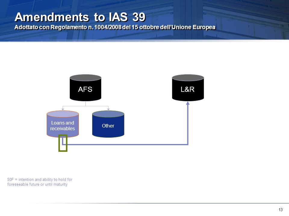 Amendments to IAS 39 Adottato con Regolamento n
