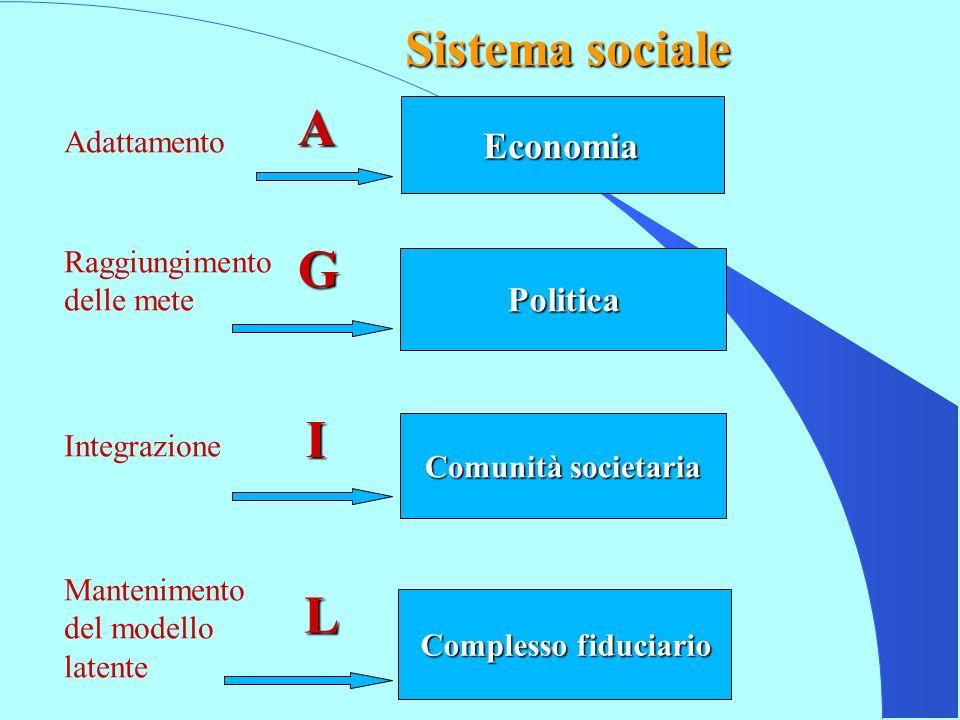 A G I L Sistema sociale Economia Politica Adattamento Raggiungimento
