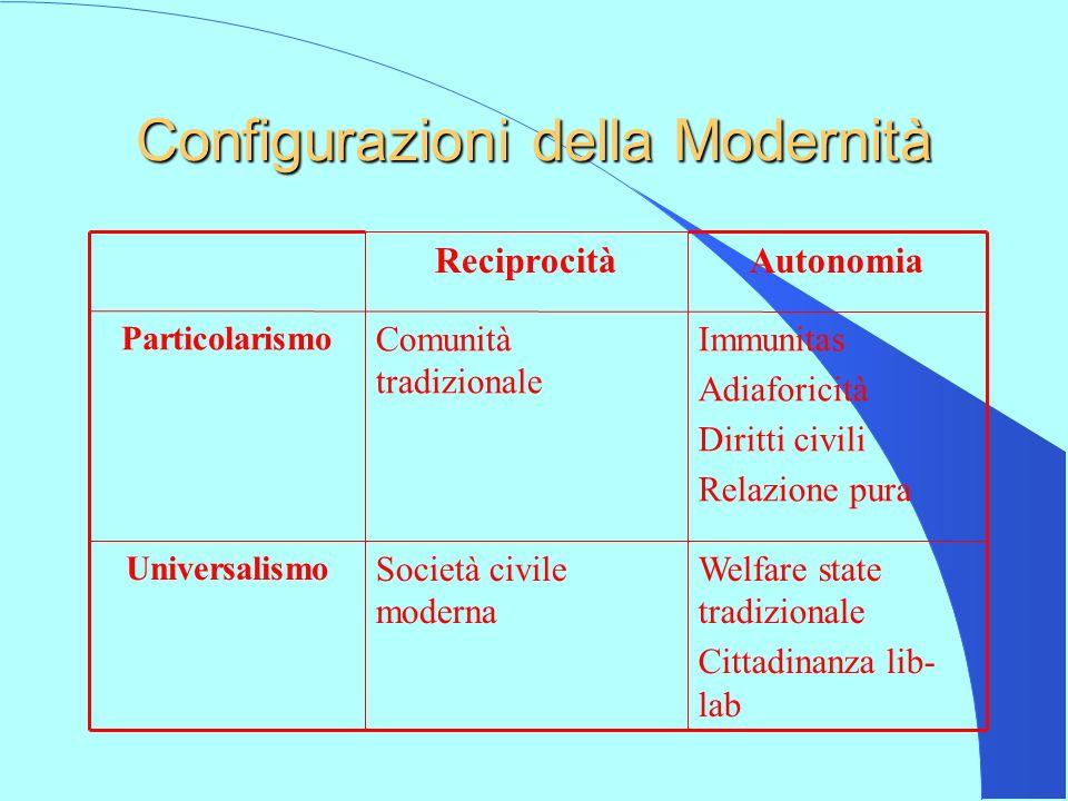 Configurazioni della Modernità