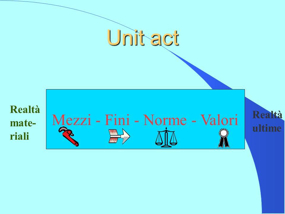 Unit act Mezzi - Fini - Norme - Valori Realtà Realtà mate- ultime