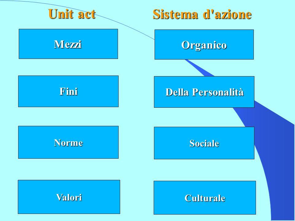 Unit act Sistema d azione Mezzi Organico Fini Della Personalità Norme