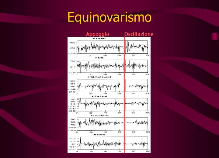 Equinovarismo Appoggio Oscillazione